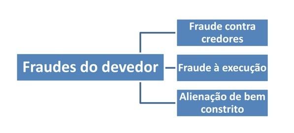 Direito Processual do Trabalho - Fraude execuo Pressupostos