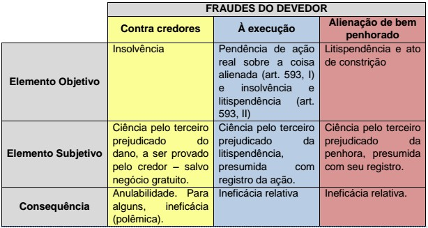 Fraude execuo trabalhista - Pressupostos - Comentrios ao Informativo TST n 02 Execuo