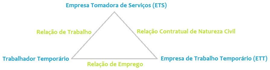 A Contratao de Trabalhador Temporrio e as Alteraes trazidas pela Portaria do Ministrio do Trabalho e Emprego - MTE N 789 DE 02042014